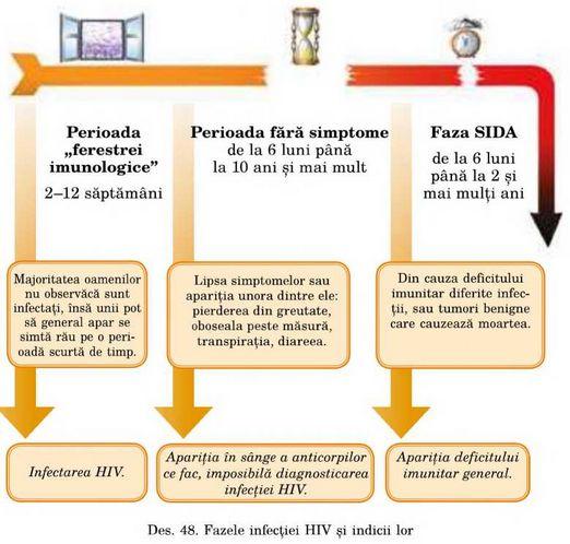 Înțelegerea sindromului de risipire a infecției cu HIV