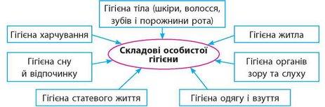Складові особистої гігієни. Гігієнічні процедури » mozok.click ac022f078dd01