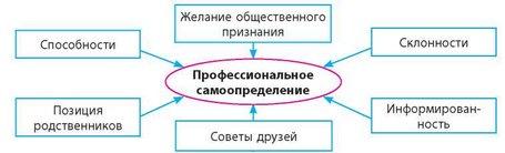 Основы выбора профессии доклад 935
